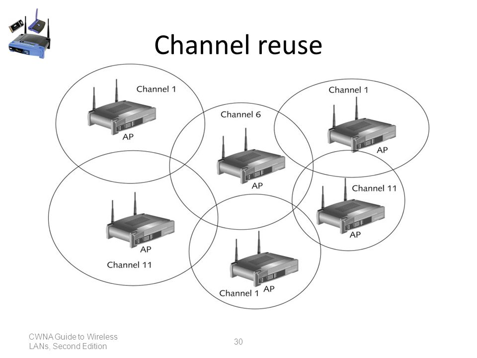 Introduction Wireless Networking Wireless Networking Topologies