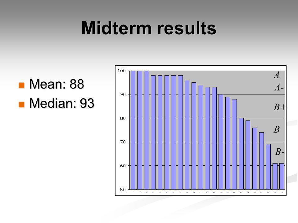 Midterm results Mean: 88 Mean: 88 Median: 93 Median: 93 A A- B+ B B-