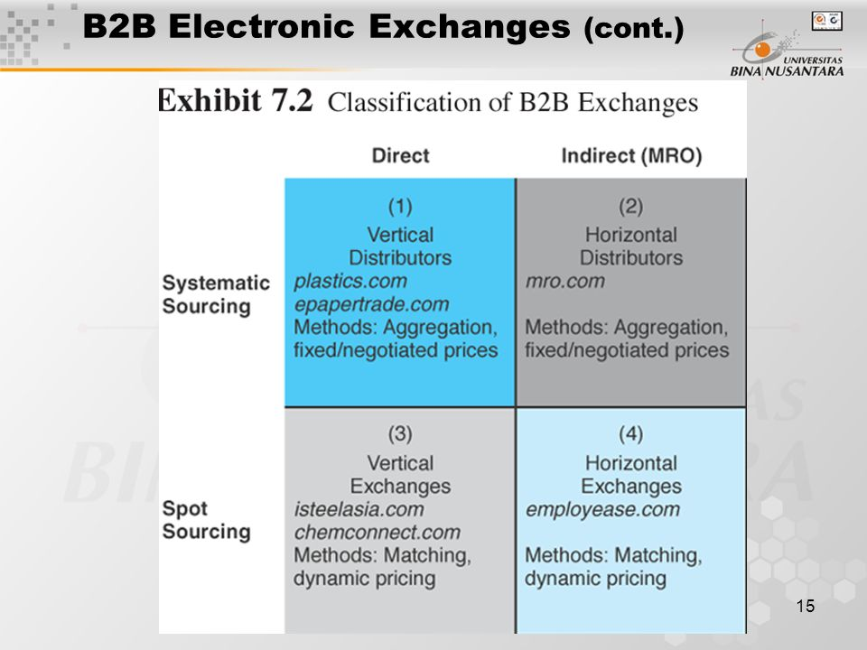 15 B2B Electronic Exchanges (cont.)