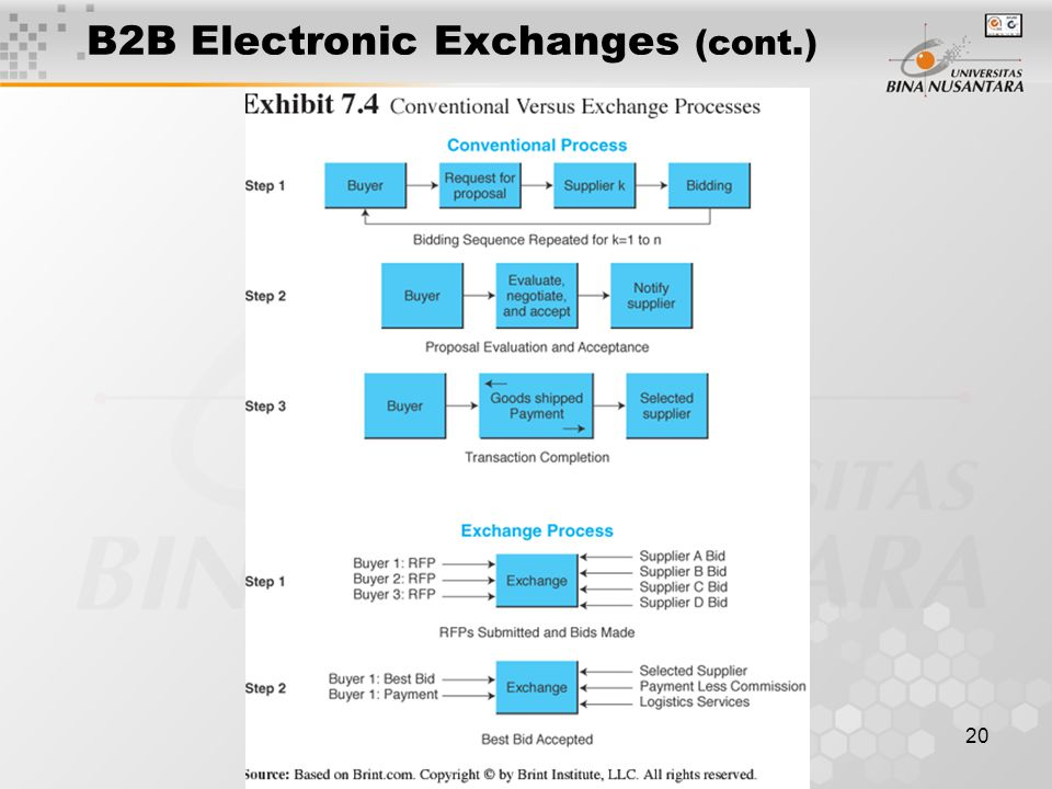 20 B2B Electronic Exchanges (cont.)