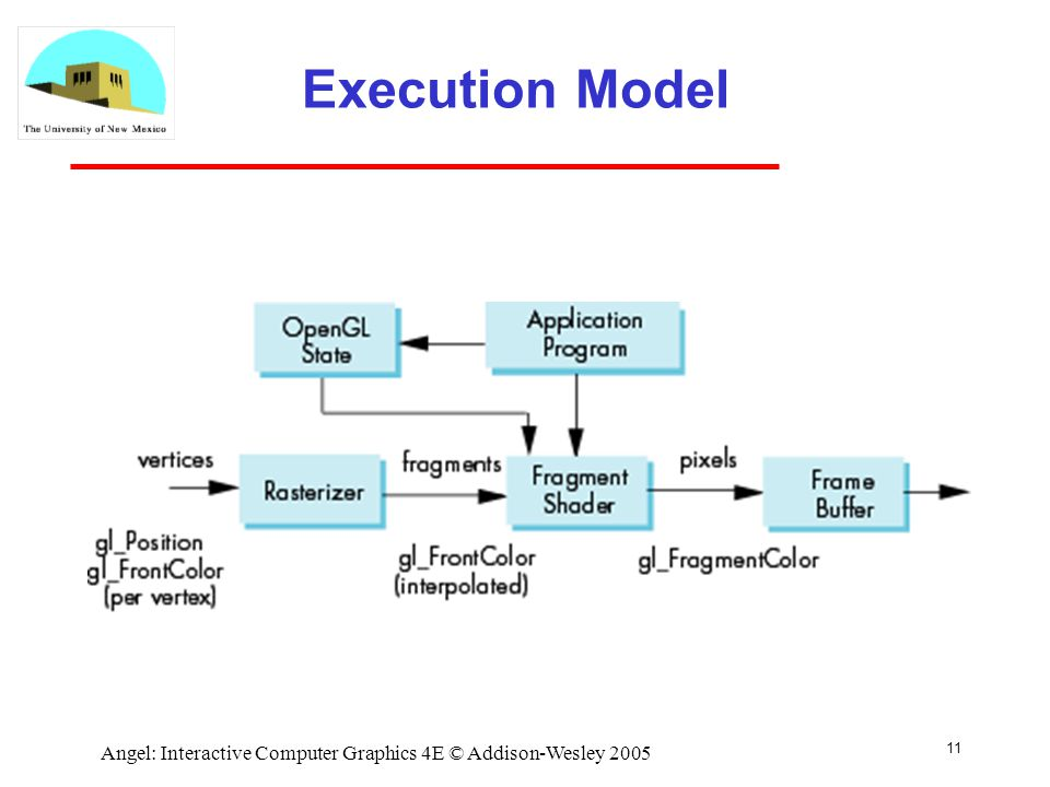 11 Angel: Interactive Computer Graphics 4E © Addison-Wesley 2005 Execution Model