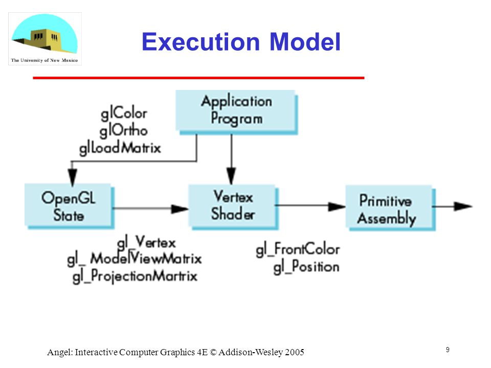 9 Angel: Interactive Computer Graphics 4E © Addison-Wesley 2005 Execution Model