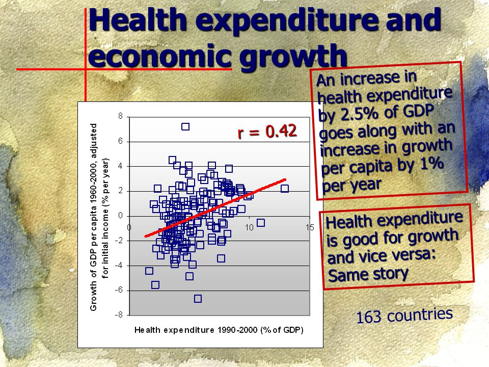 Life expectancy and growth 147 countries r = 0.60 Medical care is good for growth Long lives are good for growth and vice versa Here, causation runs from life expectancy to growth