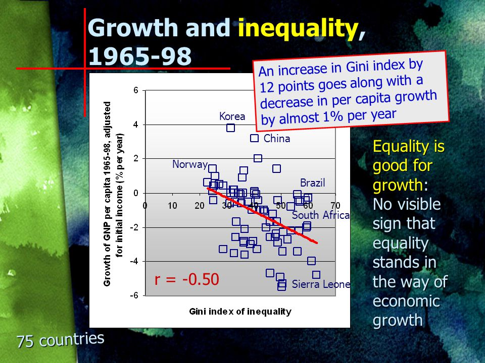 6 Inequality and economic growth Two views: 1.Inequality is good for growth Too much equality weakens incentives to work, save, and acquire an education Too much equality weakens incentives to work, save, and acquire an education 2.Inequality is bad for growth Too much inequality reduces social cohesion and creates conflict Too much inequality reduces social cohesion and creates conflict What is the empirical evidence.