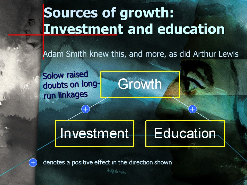 Sources of growth: Investment and education ++ + denotes a positive effect in the direction shown