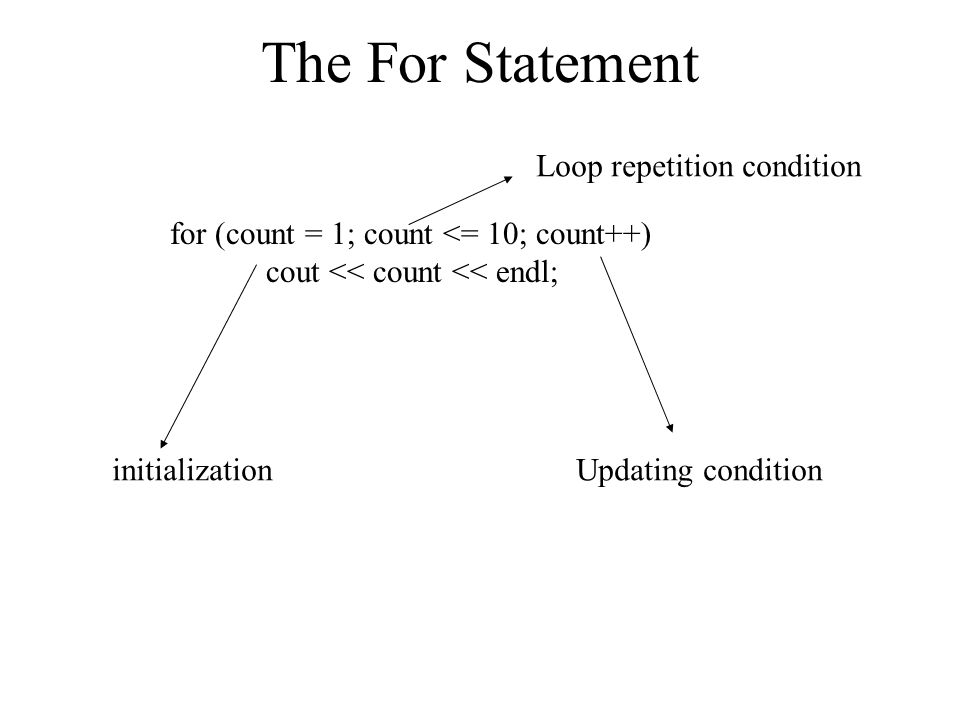 The For Statement for (count = 1; count <= 10; count++) cout << count << endl; initialization Loop repetition condition Updating condition