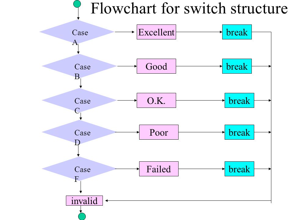 Case A Flowchart for switch structure Case B Case C Case D Case F Excellentbreak Good O.K.