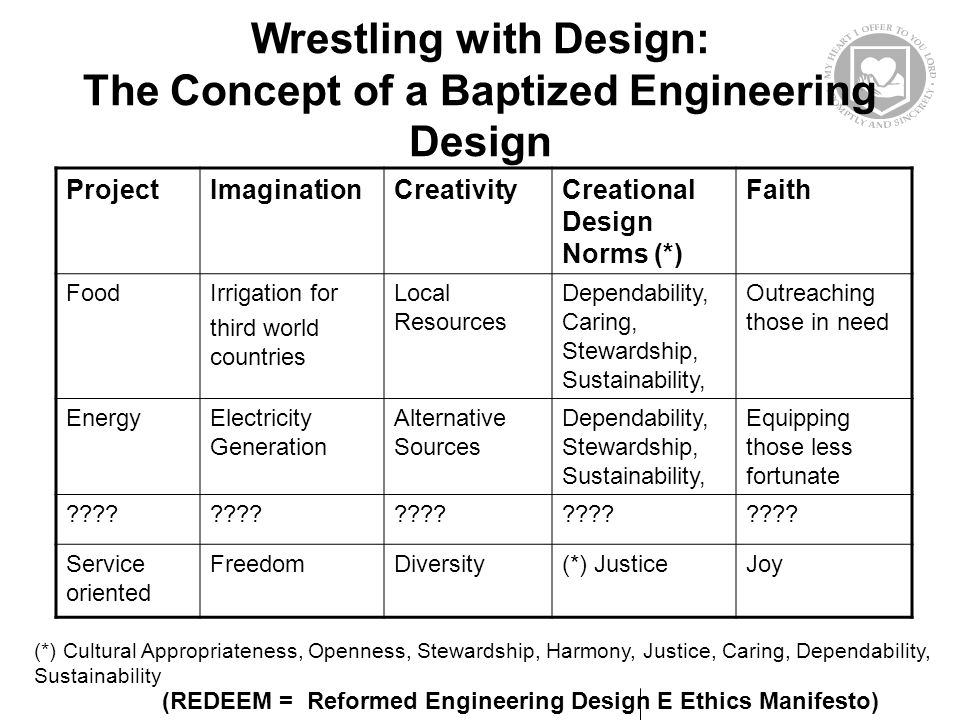 Wrestling with Design: The Concept of a Baptized Engineering Design ProjectImaginationCreativityCreational Design Norms (*) Faith FoodIrrigation for third world countries Local Resources Dependability, Caring, Stewardship, Sustainability, Outreaching those in need EnergyElectricity Generation Alternative Sources Dependability, Stewardship, Sustainability, Equipping those less fortunate .