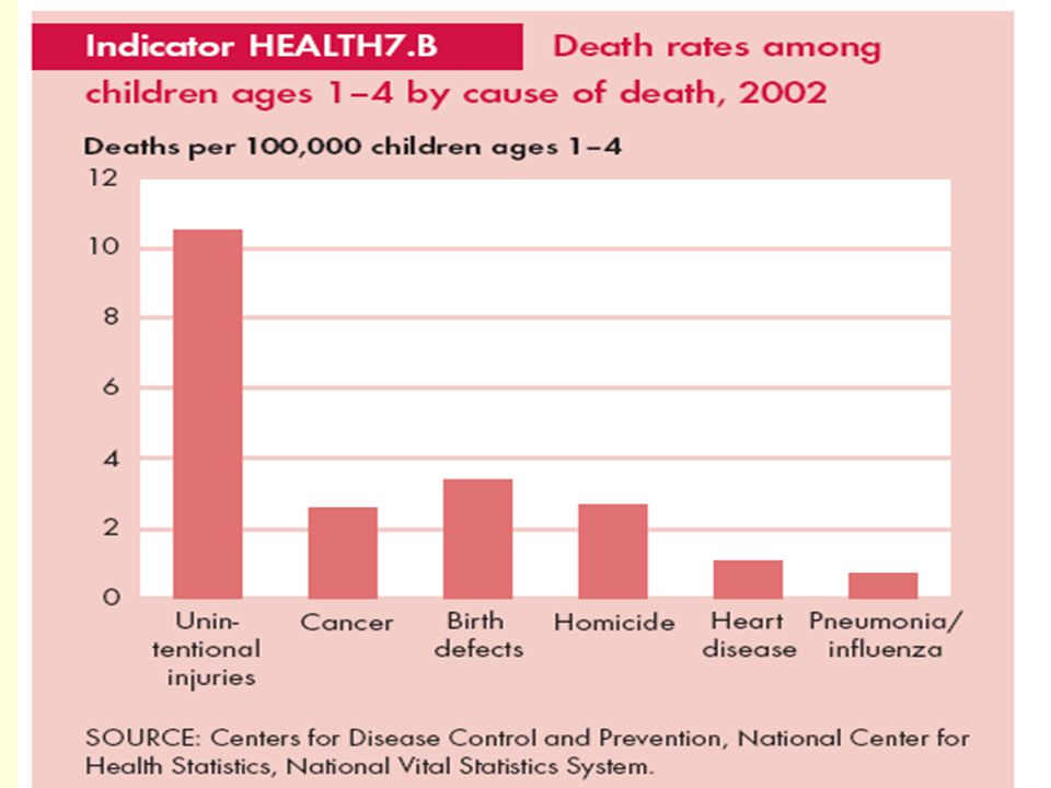 Causes of death, young children