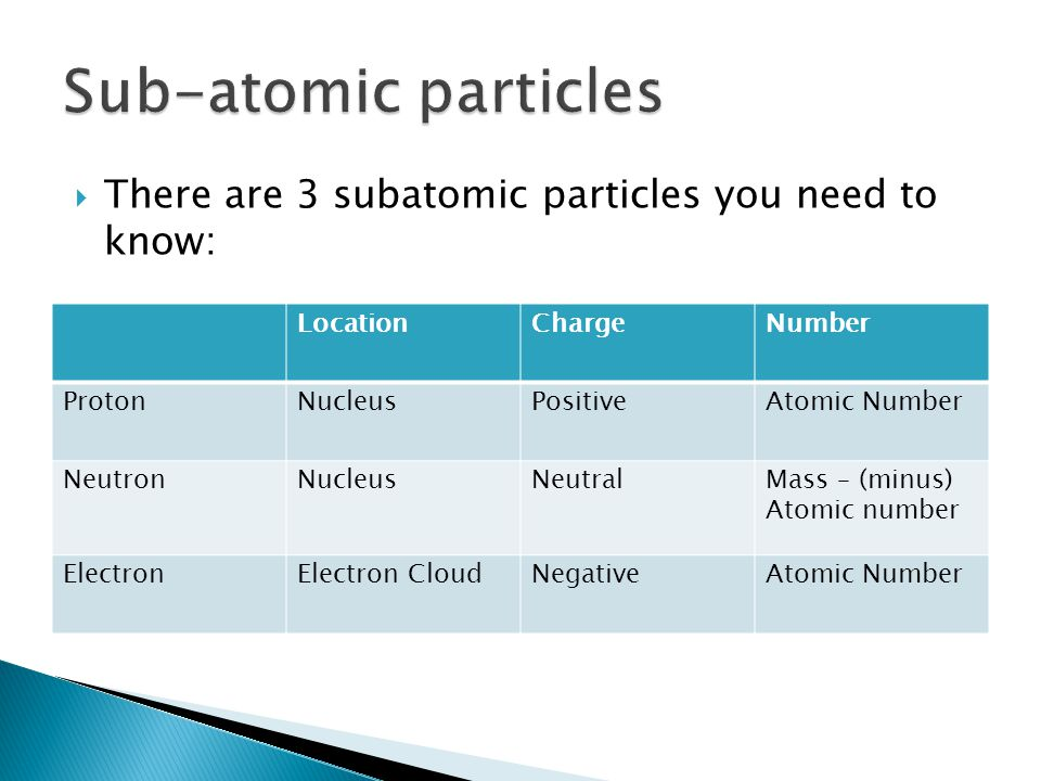  There are 3 subatomic particles you need to know: LocationChargeNumber ProtonNucleusPositiveAtomic Number NeutronNucleusNeutralMass – (minus) Atomic number ElectronElectron CloudNegativeAtomic Number