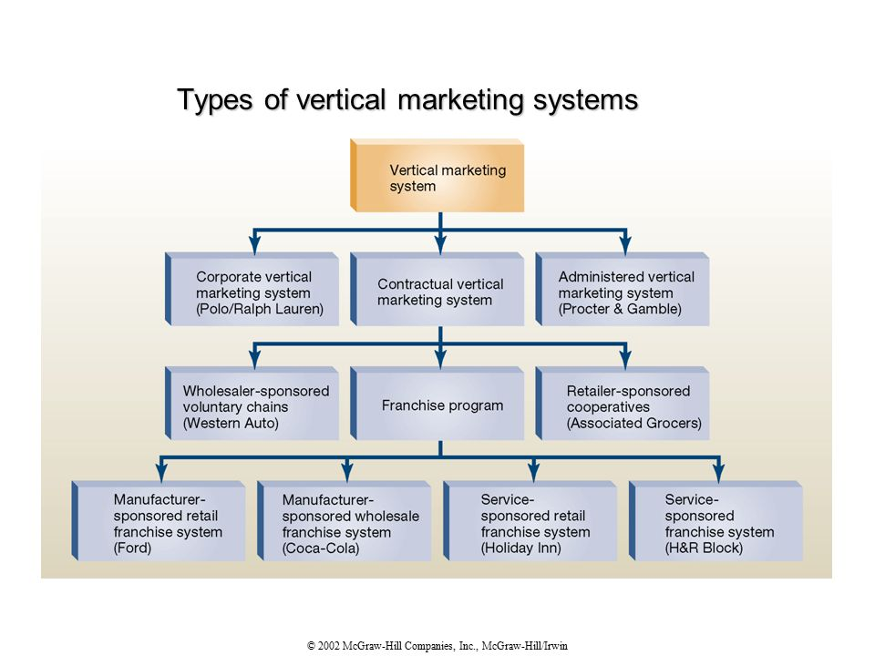 © 2002 McGraw-Hill Companies, Inc., McGraw-Hill/Irwin Types of vertical marketing systems