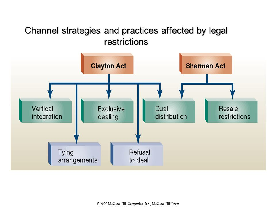 © 2002 McGraw-Hill Companies, Inc., McGraw-Hill/Irwin Channel strategies and practices affected by legal restrictions