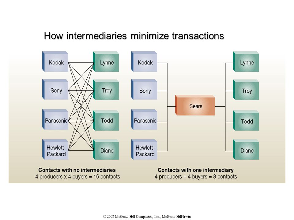 © 2002 McGraw-Hill Companies, Inc., McGraw-Hill/Irwin How intermediaries minimize transactions