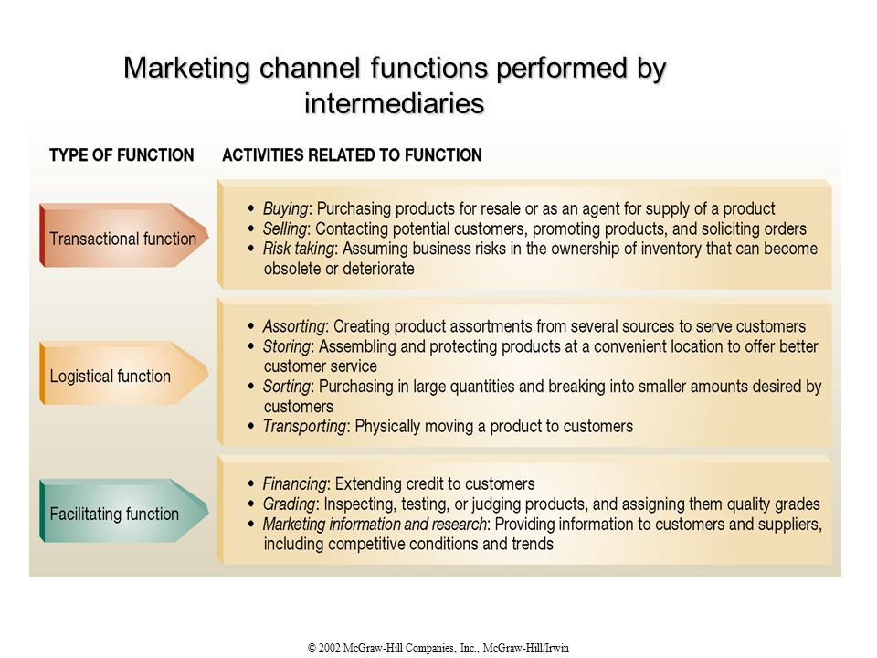 © 2002 McGraw-Hill Companies, Inc., McGraw-Hill/Irwin Marketing channel functions performed by intermediaries