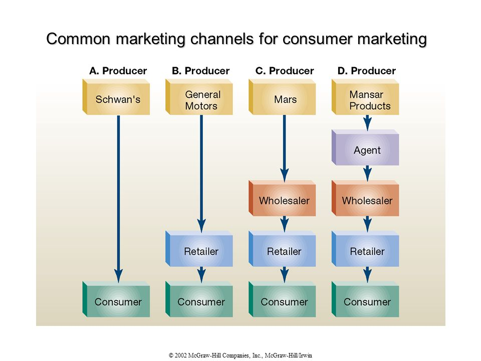 © 2002 McGraw-Hill Companies, Inc., McGraw-Hill/Irwin Common marketing channels for consumer marketing