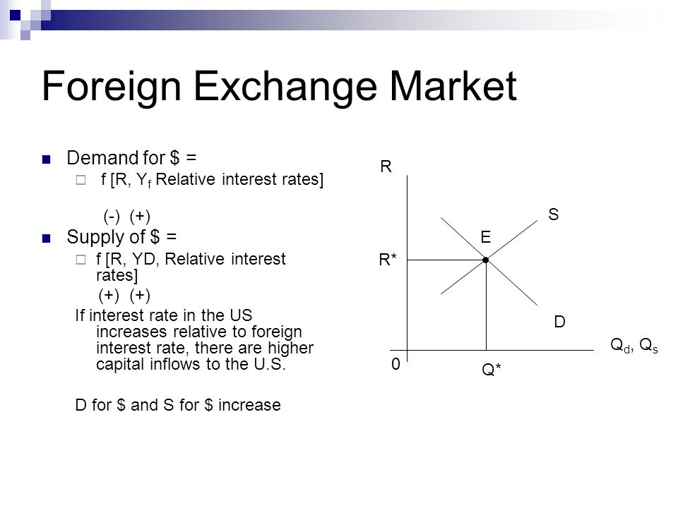 Foreign Exchange Market Demand for $ =  f [R, Y f Relative interest rates] (-) (+) Supply of $ =  f [R, YD, Relative interest rates] (+) (+) If interest rate in the US increases relative to foreign interest rate, there are higher capital inflows to the U.S.