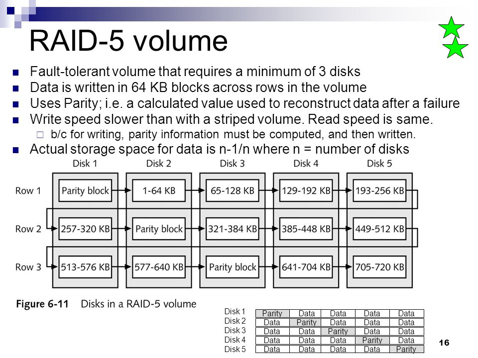 16 RAID-5 volume Fault-tolerant volume that requires a minimum of 3 disks Data is written in 64 KB blocks across rows in the volume Uses Parity; i.e.