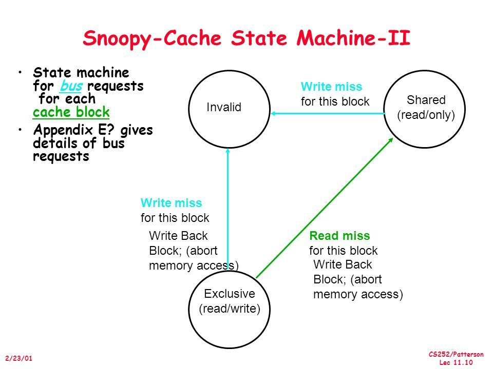CS252/Patterson Lec /23/01 Snoopy-Cache State Machine-II State machine for bus requests for each cache block Appendix E.