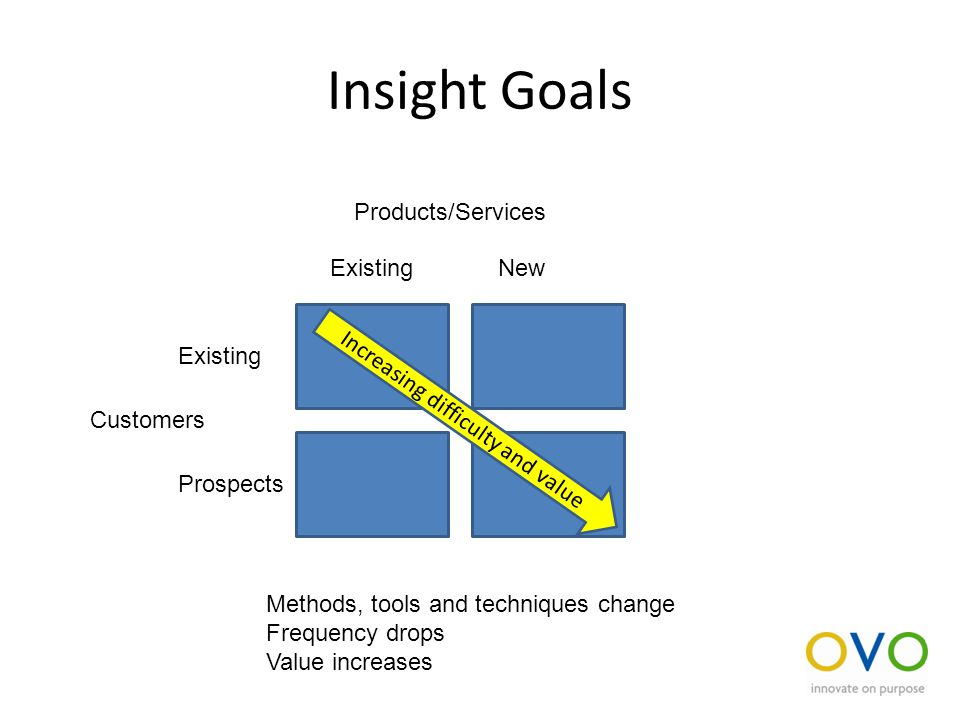 Insight Goals ExistingNew Existing Prospects Products/Services Customers Increasing difficulty and value Methods, tools and techniques change Frequency drops Value increases