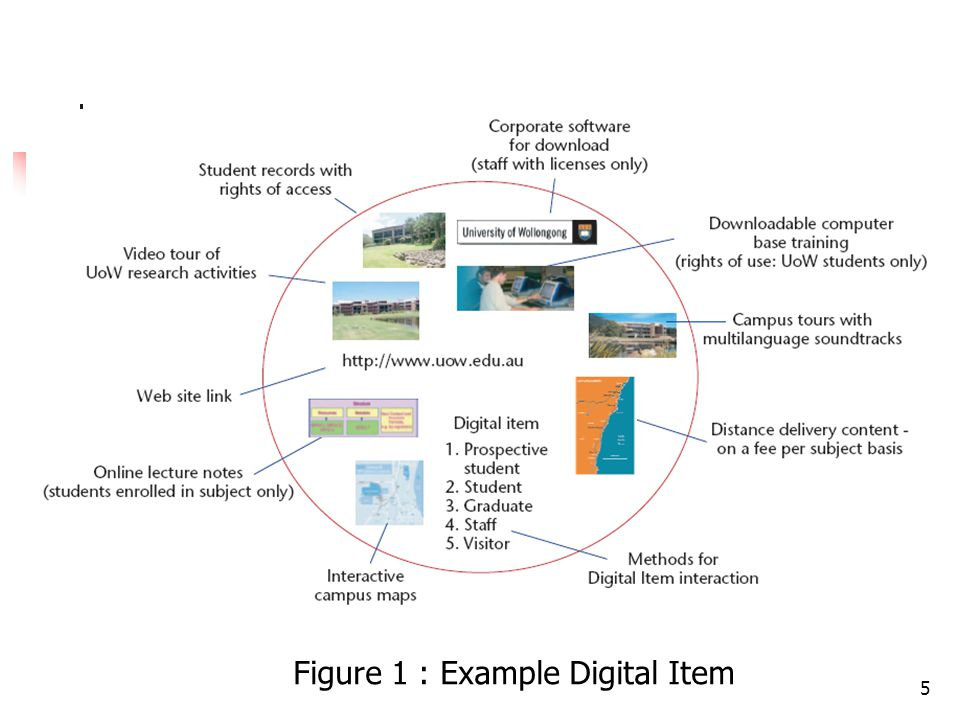 5 Figure 1 : Example Digital Item