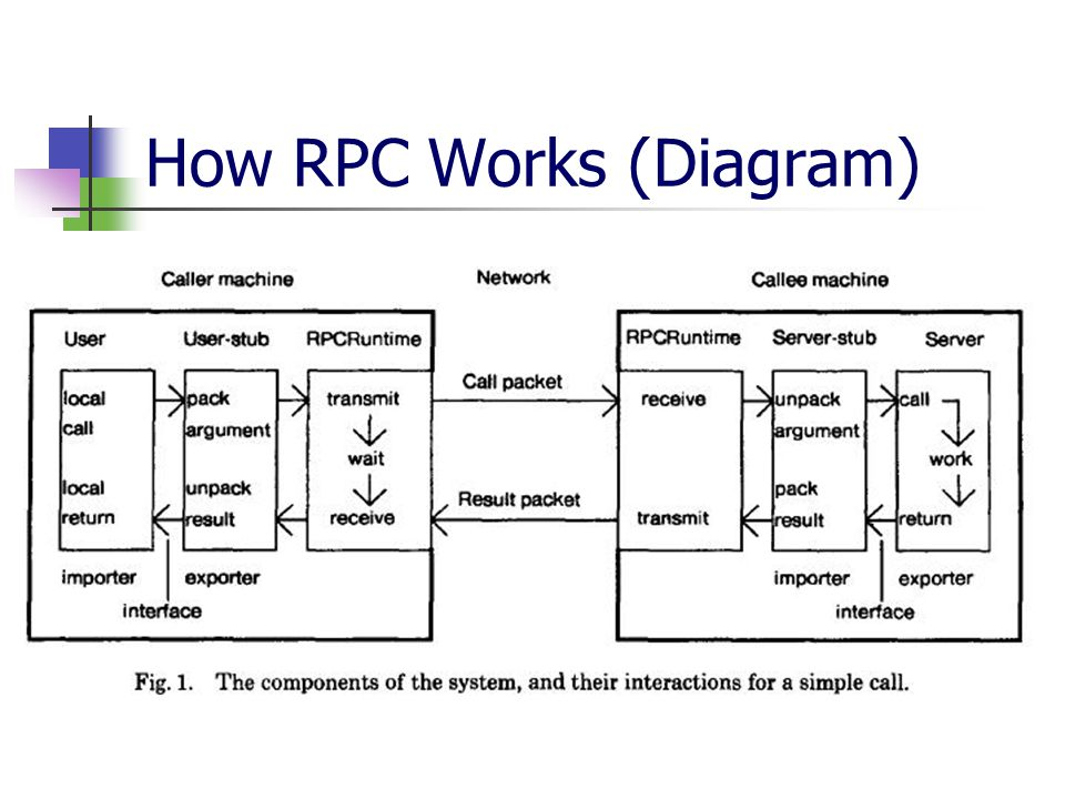 Remote Procedure Calls Rpc Presenter Benyah Shaparenko Cs 614 2