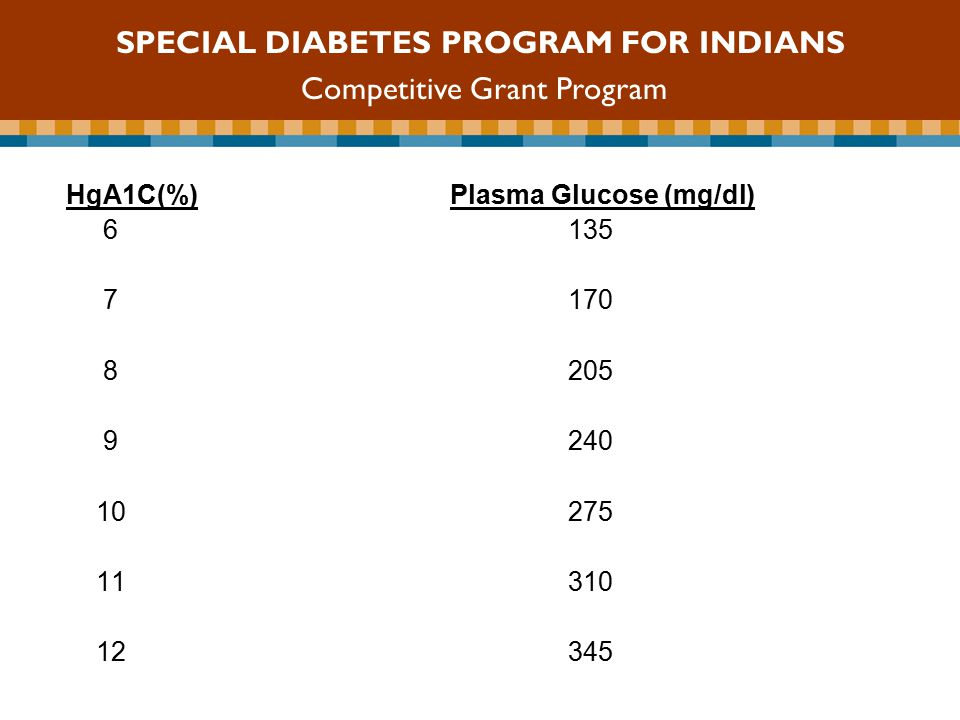 HgA1C(%)Plasma Glucose (mg/dl) SPECIAL DIABETES PROGRAM FOR INDIANS Competitive Grant Program