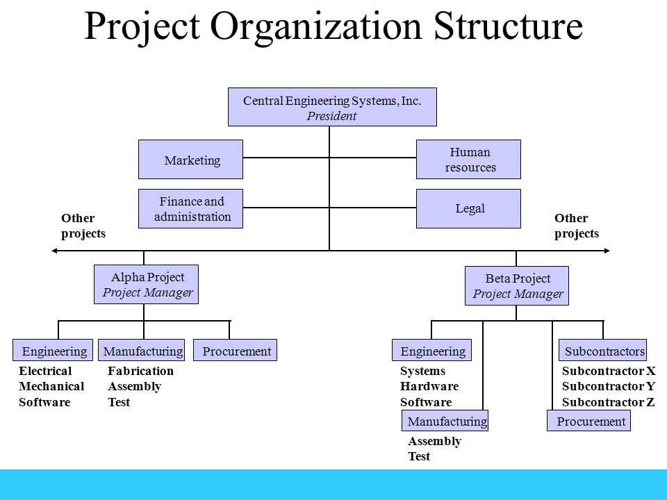 hindustan latex ltd organisation structural study Video: business case study:  we look at the current organizational structure and learn how it developed from a unique combination of organizational structures and management models.
