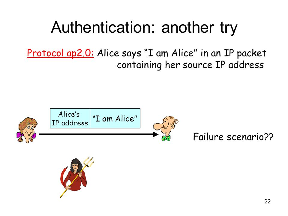22 Authentication: another try Protocol ap2.0: Alice says I am Alice in an IP packet containing her source IP address Failure scenario .