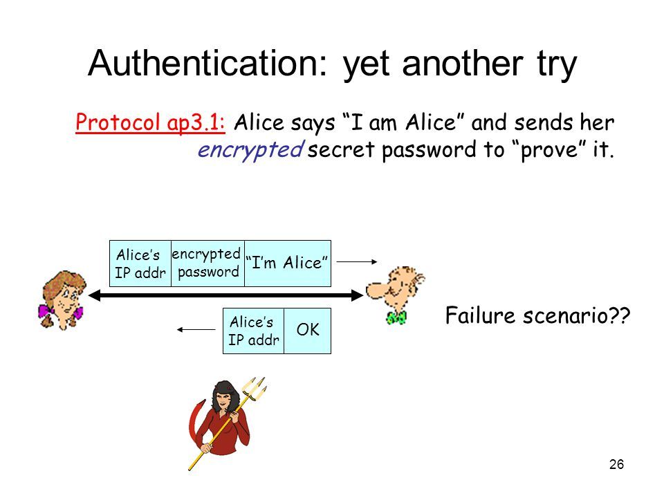 26 Authentication: yet another try Protocol ap3.1: Alice says I am Alice and sends her encrypted secret password to prove it.