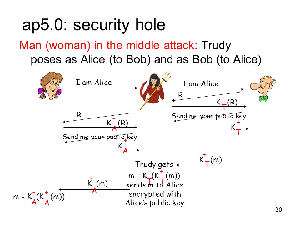 30 ap5.0: security hole Man (woman) in the middle attack: Trudy poses as Alice (to Bob) and as Bob (to Alice) I am Alice R T K (R) - Send me your public key T K + A K (R) - Send me your public key A K + T K (m) + T m = K (K (m)) + T - Trudy gets sends m to Alice encrypted with Alice's public key A K (m) + A m = K (K (m)) + A - R