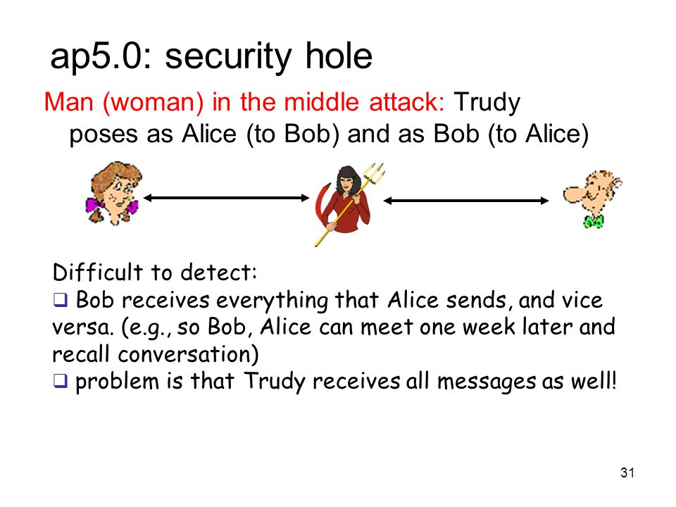 31 ap5.0: security hole Man (woman) in the middle attack: Trudy poses as Alice (to Bob) and as Bob (to Alice) Difficult to detect:  Bob receives everything that Alice sends, and vice versa.