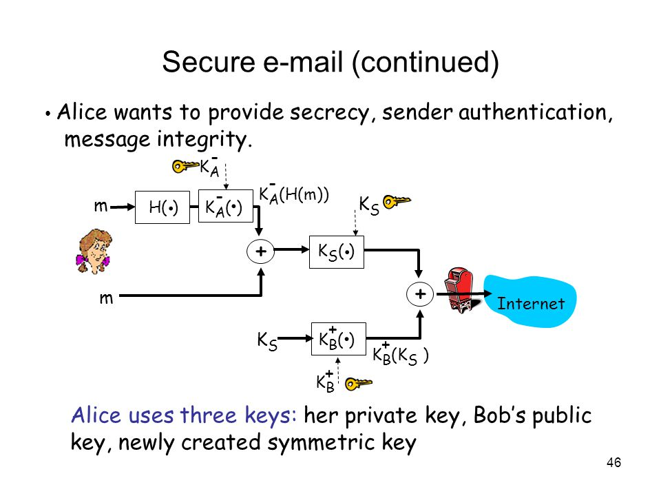 46 Secure  (continued) Alice wants to provide secrecy, sender authentication, message integrity.