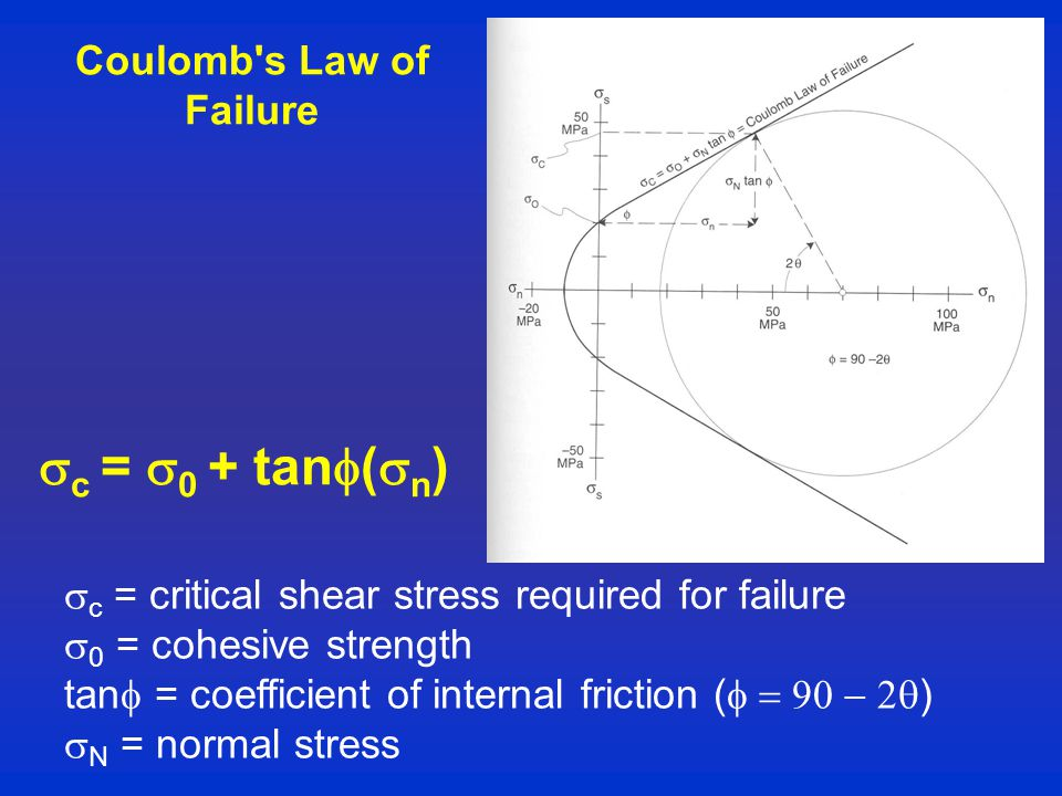  c = critical shear stress required for failure  0 = cohesive strength tan  = coefficient of internal friction (  )  N = normal stress Coulomb s Law of Failure  c =  0 + tan  (  n )