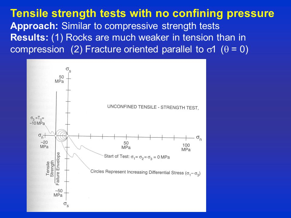 Tensile strength tests with no confining pressure Approach: Similar to compressive strength tests Results: (1) Rocks are much weaker in tension than in compression (2) Fracture oriented parallel to  1 (  = 0)