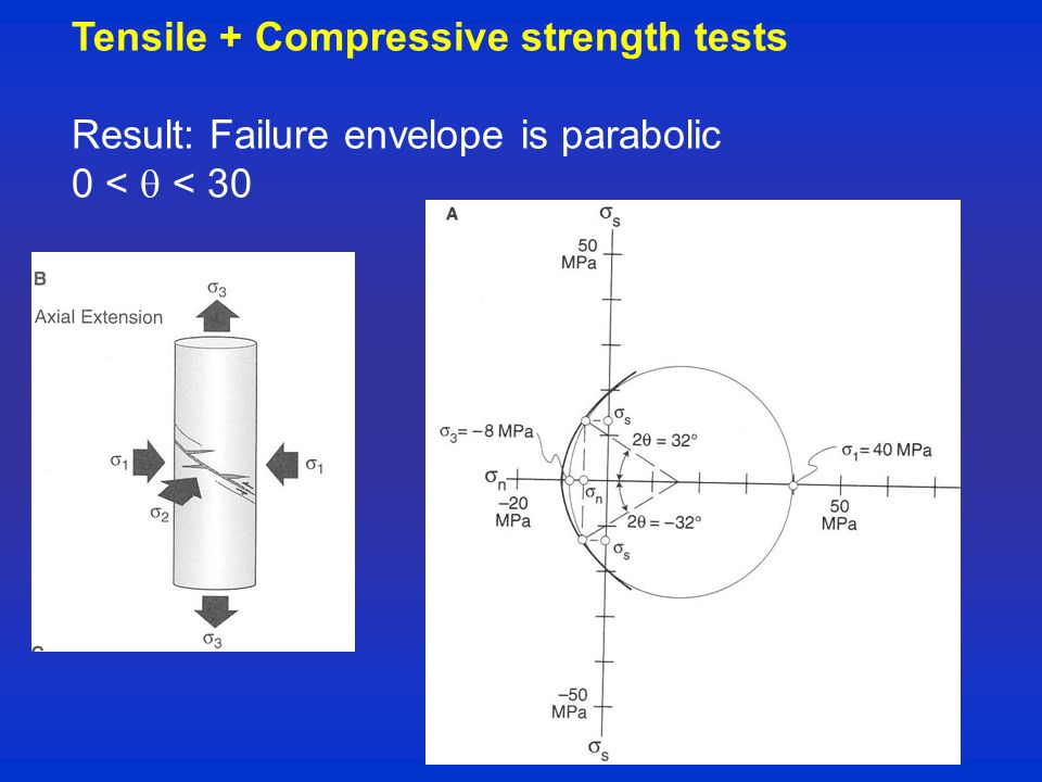 Tensile + Compressive strength tests Result: Failure envelope is parabolic 0 <  < 30