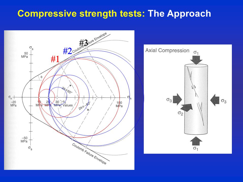 Compressive strength tests: The Approach   