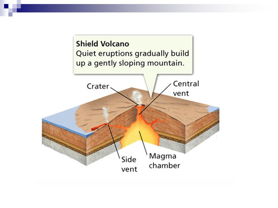 Composite cone volcano diagram wiring volcanic landforms types of volcanoes cinder cone shield composite anatomy of a volcano diagram composite cone volcano diagram ccuart Image collections