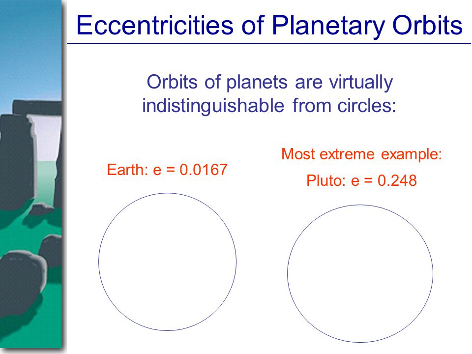 Eccentricities of Planetary Orbits Orbits of planets are virtually indistinguishable from circles: Earth: e = Most extreme example: Pluto: e = 0.248