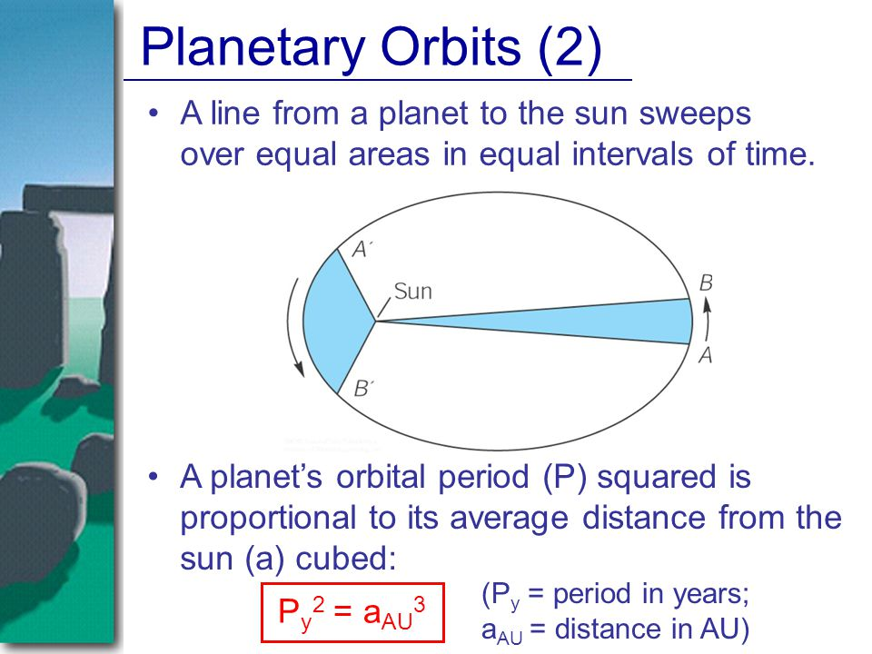 Planetary Orbits (2) A planet's orbital period (P) squared is proportional to its average distance from the sun (a) cubed: P y 2 = a AU 3 A line from a planet to the sun sweeps over equal areas in equal intervals of time.