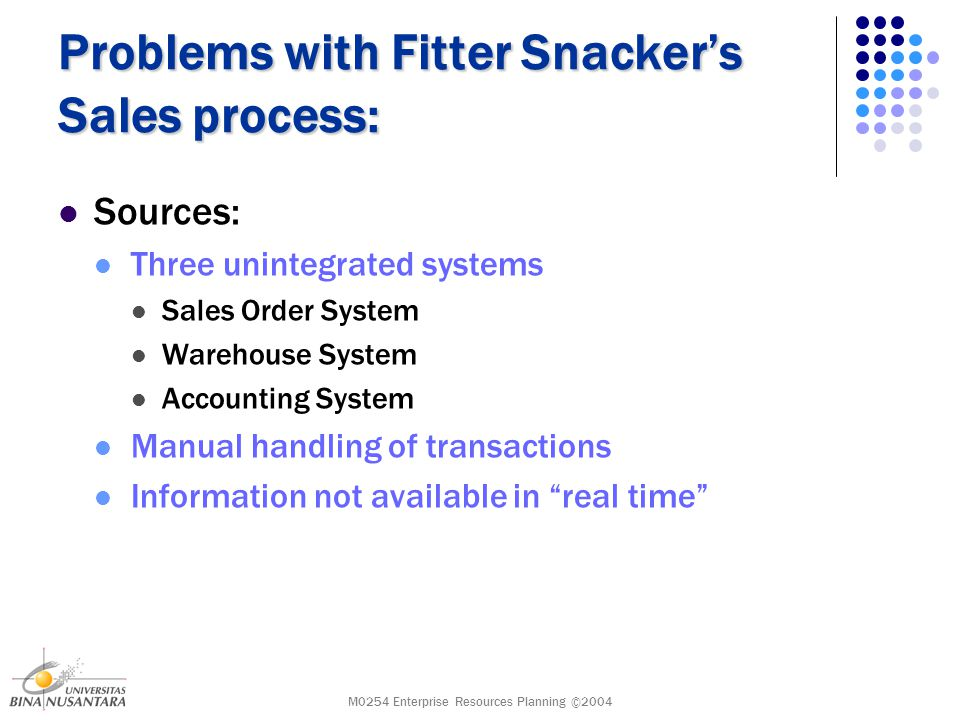 M0254 Enterprise Resources Planning ©2004 Problems with Fitter Snacker's Sales process: Sources: Three unintegrated systems Sales Order System Warehouse System Accounting System Manual handling of transactions Information not available in real time