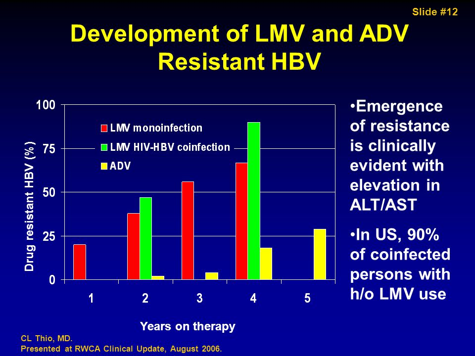 Slide #12 CL Thio, MD. Presented at RWCA Clinical Update, August