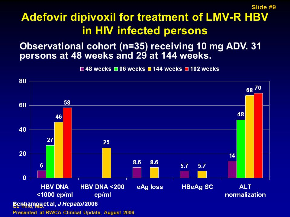 Slide #9 CL Thio, MD. Presented at RWCA Clinical Update, August