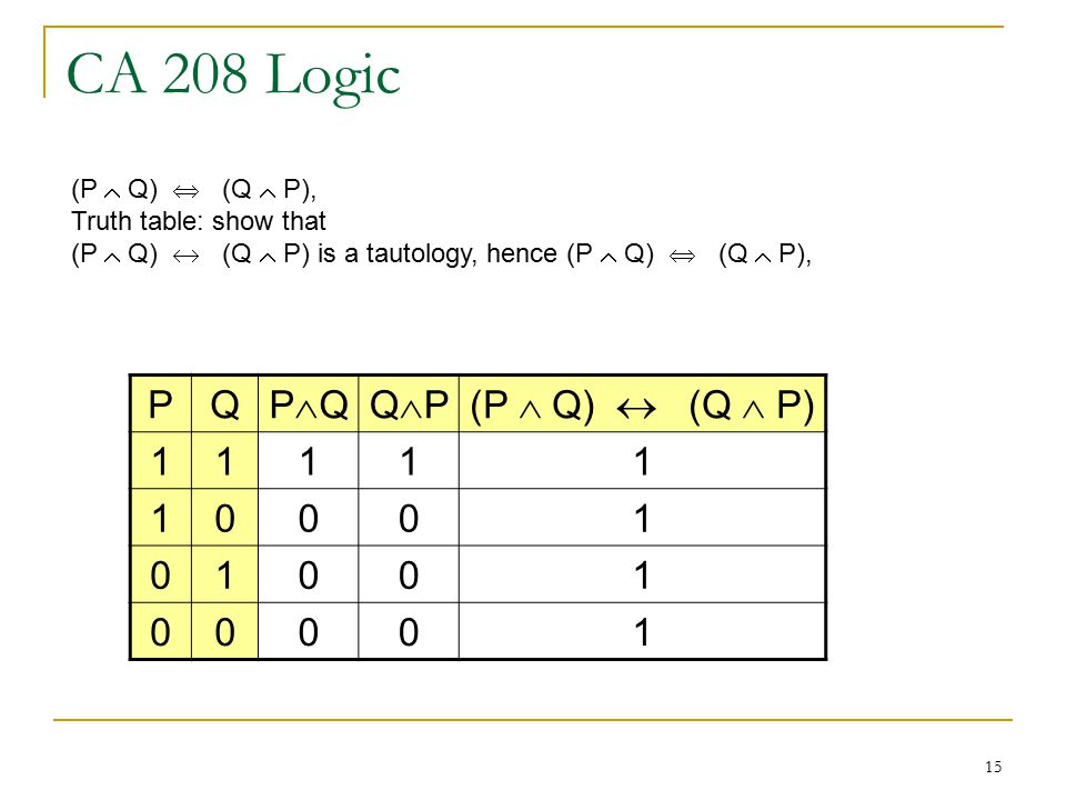 15 CA 208 Logic PQ PQPQQPQP(P  Q)  (Q  P) (P  Q)  (Q  P), Truth table: show that (P  Q)  (Q  P) is a tautology, hence (P  Q)  (Q  P),