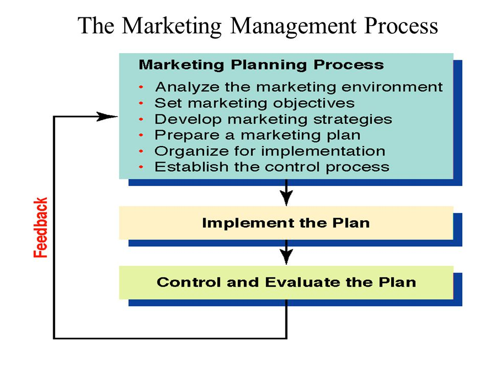 The Marketing Management Process