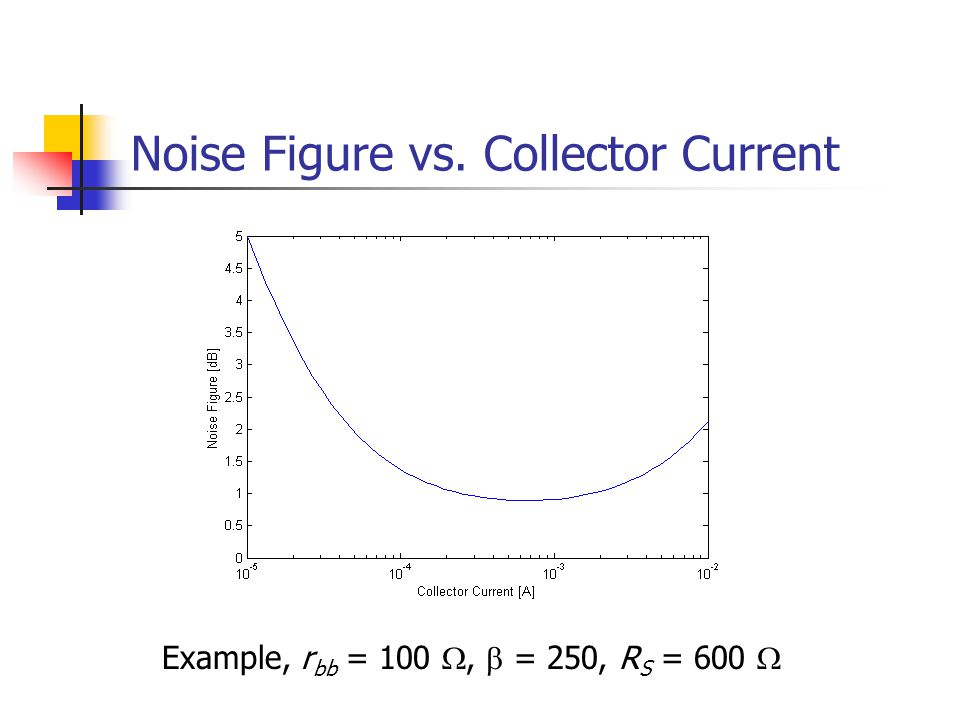 Noise Figure vs. Collector Current Example, r bb = 100 ,  = 250, R S = 600 