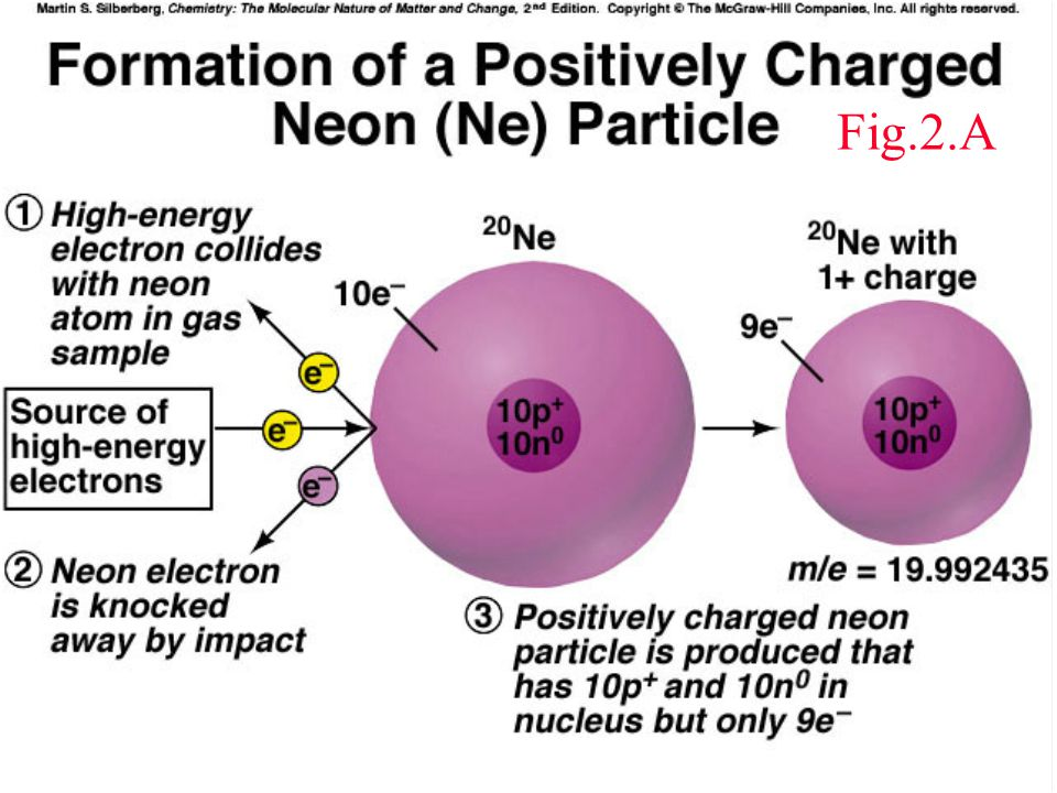 Isotope 8 oxygen neutrons with How to