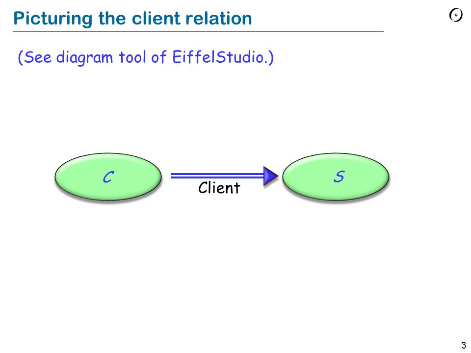3 Picturing the client relation (See diagram tool of EiffelStudio.) C S Client