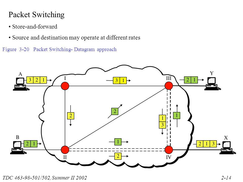 TDC /502, Summer II Figure 3-20 Packet Switching- Datagram approach Packet Switching Store-and-forward Source and destination may operate at different rates
