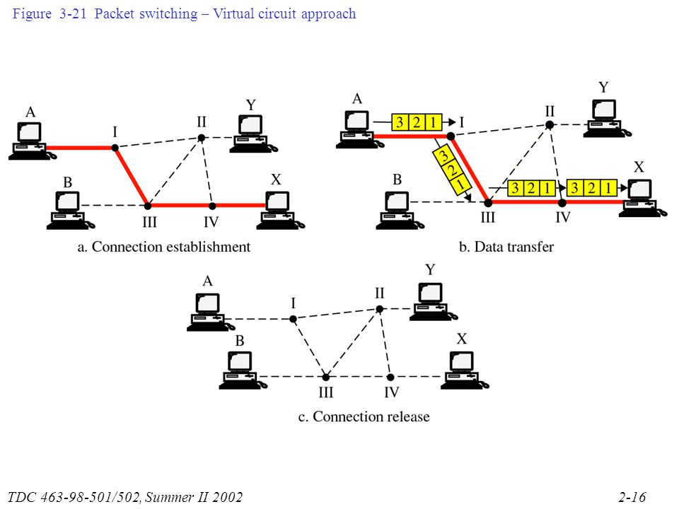 TDC /502, Summer II Figure 3-21 Packet switching – Virtual circuit approach