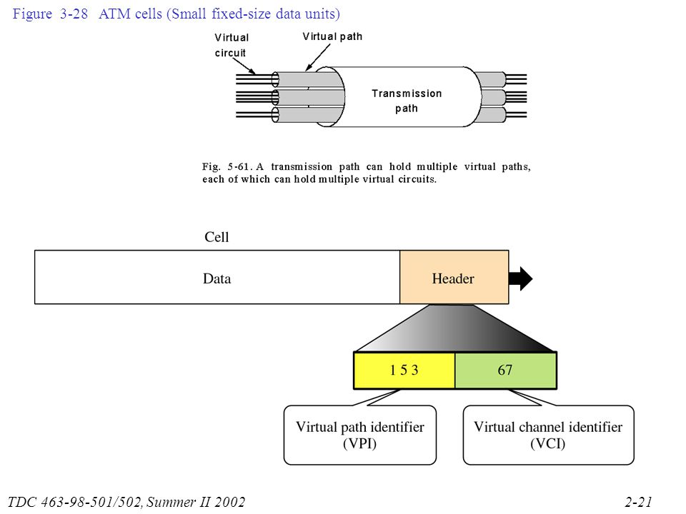 TDC /502, Summer II Figure 3-28 ATM cells (Small fixed-size data units)